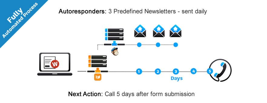 Improved_Mailchimp_automation1