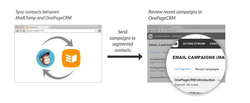 MailChimp and OnePageCRM How it works