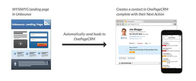 Unbounce and OnePageCRM How it works