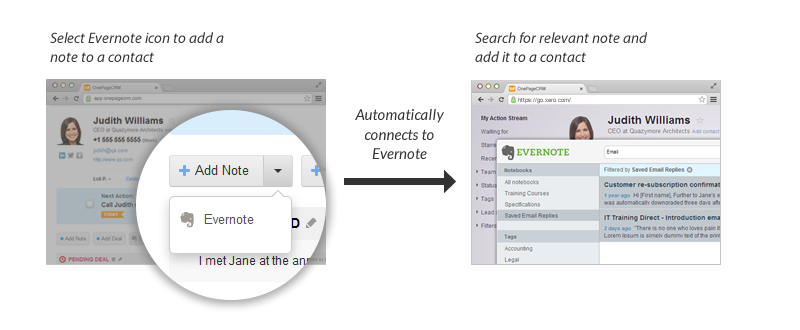 Evernote and OnePageCRM How it works