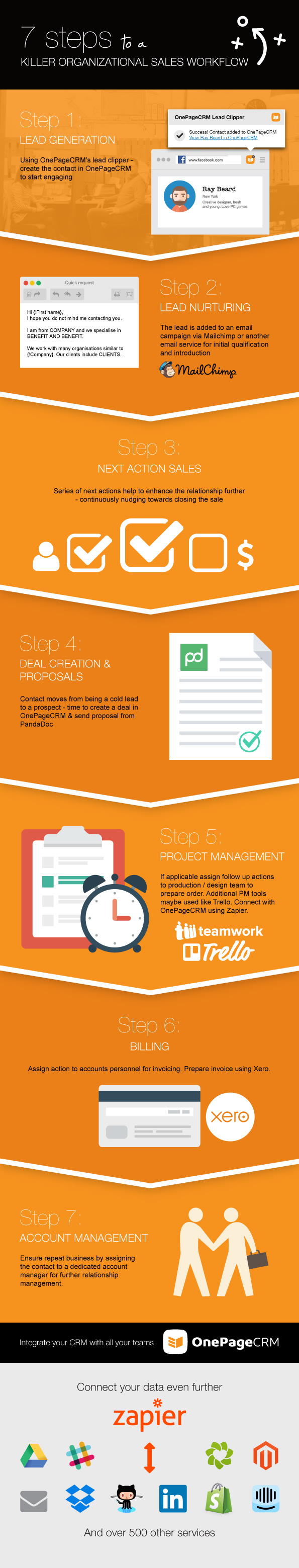 sales-organizational-workflow-infographic-v4