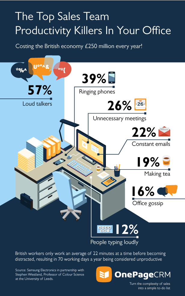 Top-Office-Distractions-Infographic