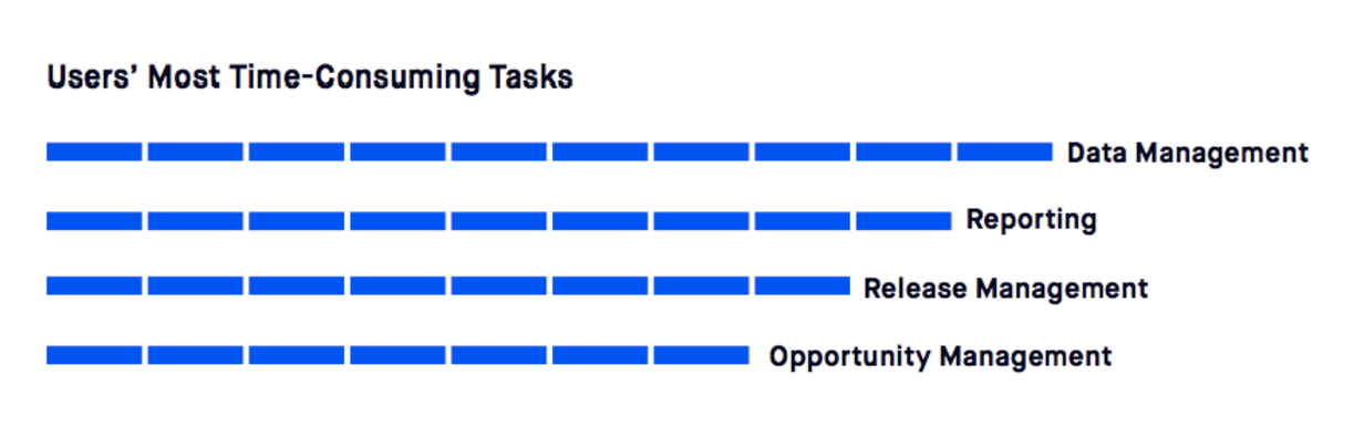 Users' most consuming tasks in Salesforce according to Bluewolf data.