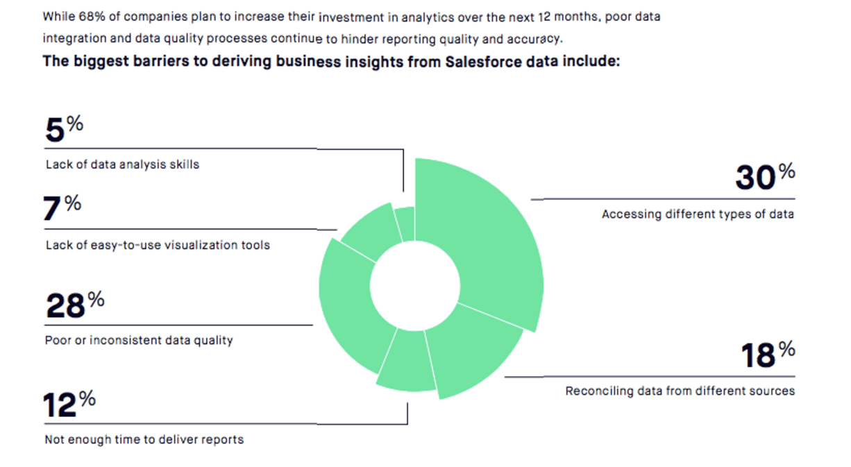 The biggest barriers to deriving business insights from Salesforce according to Bluewolf data.
