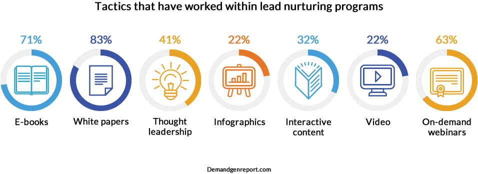 Tactics that have worked best within lead nurturing programs