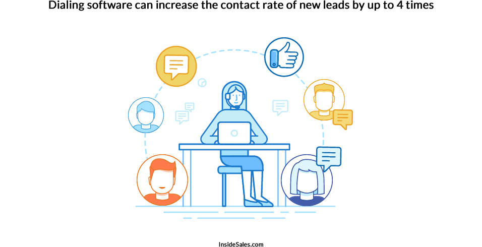 Dialing software can increase lead contact rate by up to 4 times