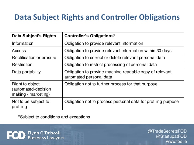 Data Subject Rights and Controller Obligations
