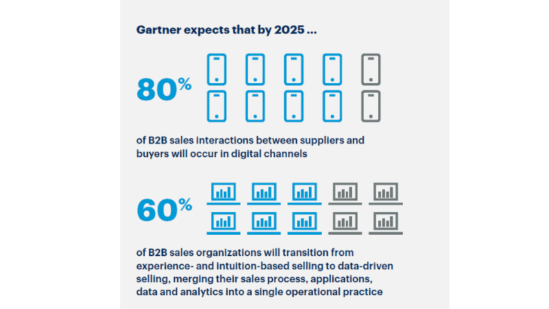 Infographic on The Future of Sales in 2025: A Gartner Trend Insight Report