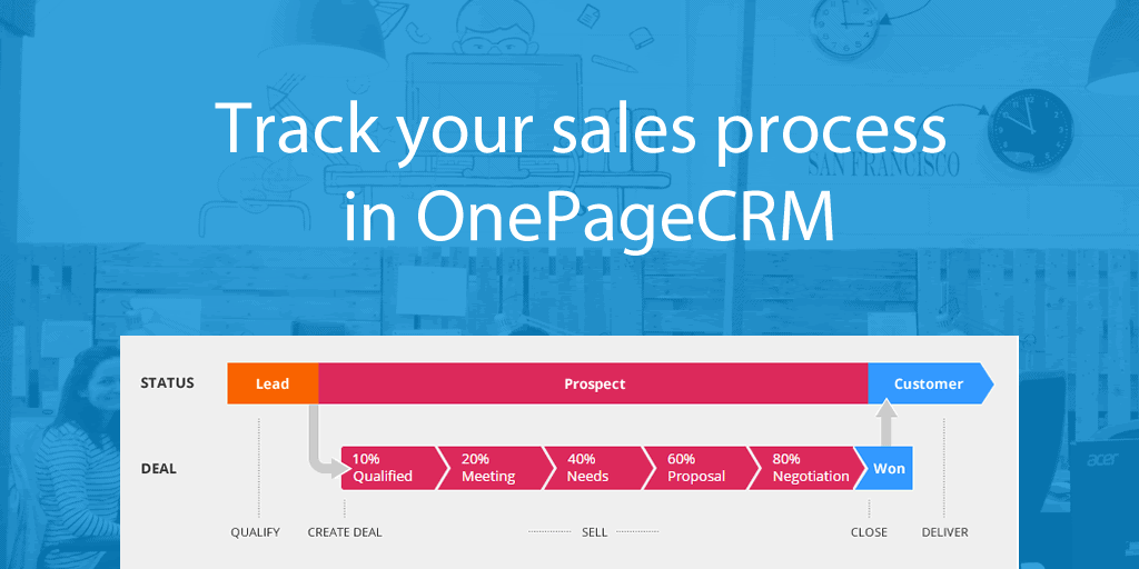 Sales Process OnePageCRM