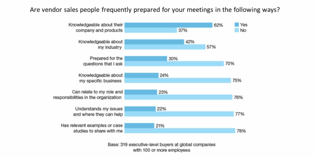 Prepare for sales meetings